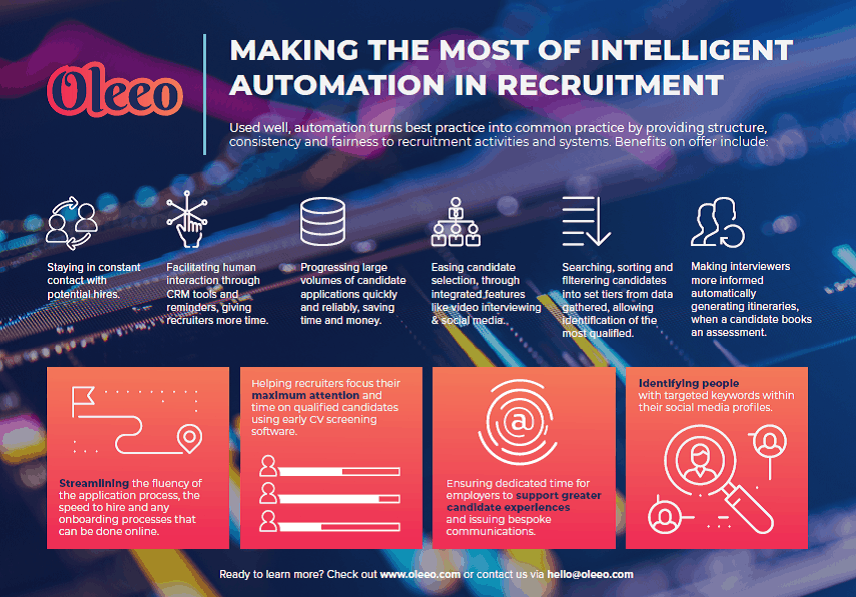 automation in recruitment
